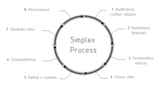 Simplex Process
