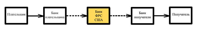 Схема движения долларов