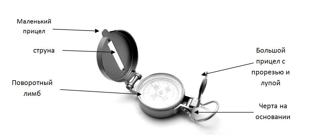 Как ориентироваться по компасу на местности: подробная инструкция.
