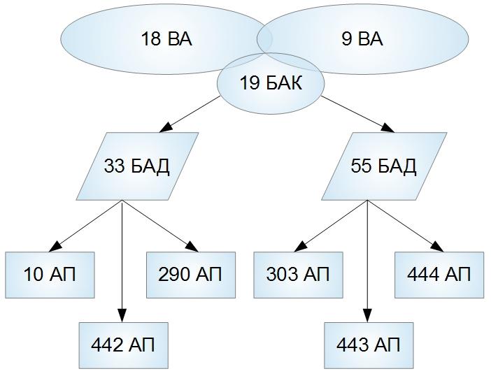 структура 19 АК
