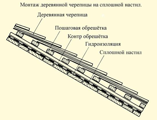 Ukladka-cherepitsy