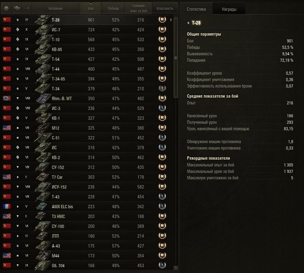 Т-28 900 боёв