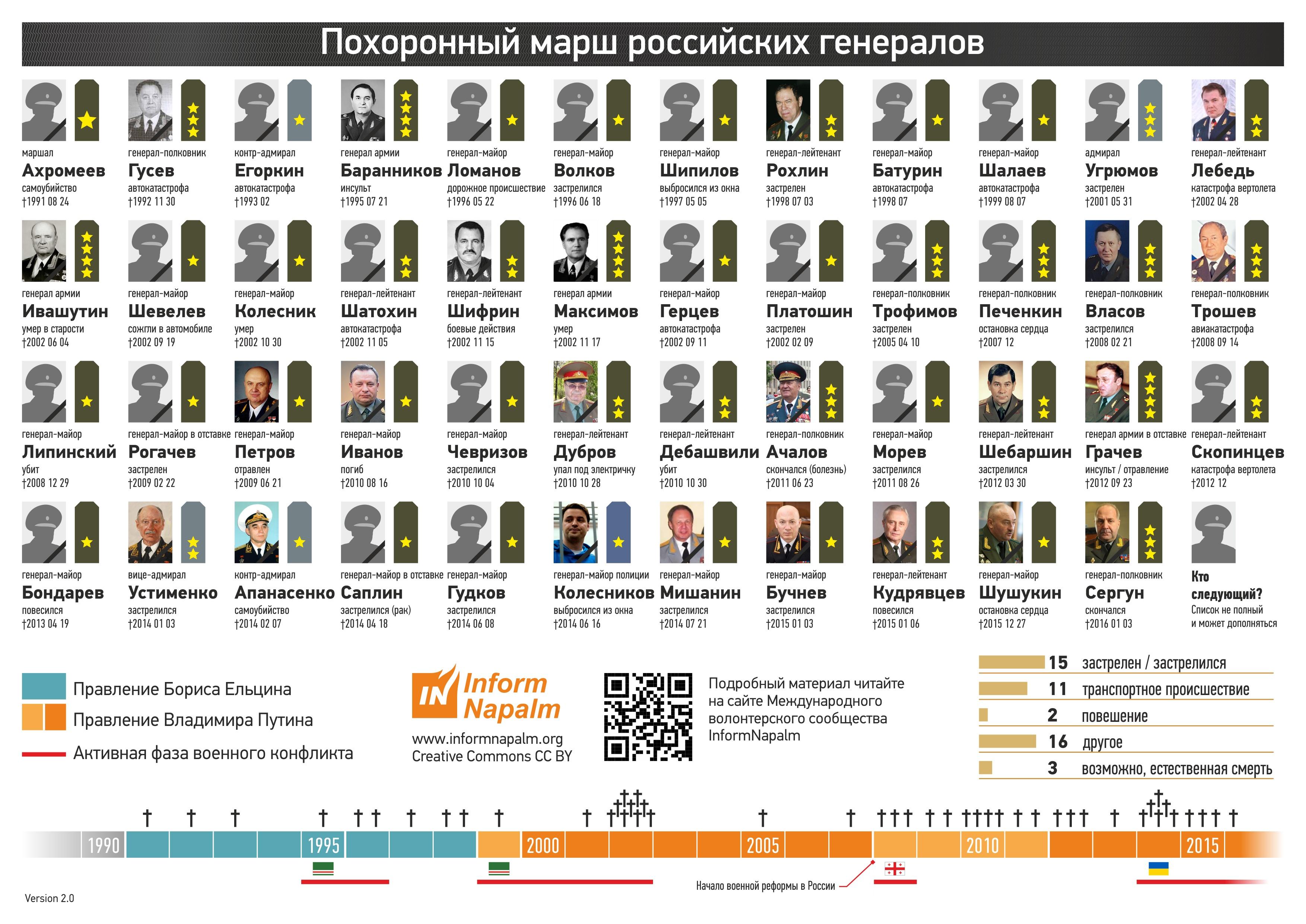 Странный мартиролог Загадочные смерти генералов в новейшей истории России