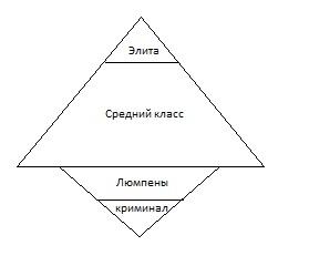 Пирамида индустрия