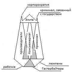 Пирамида новой фазы развития