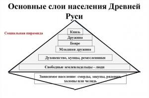 ДрКиевская модель