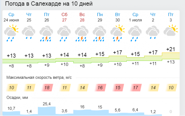 Погода в Салехарде