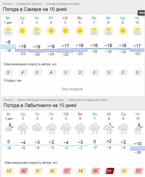 погода Самара - Салехард