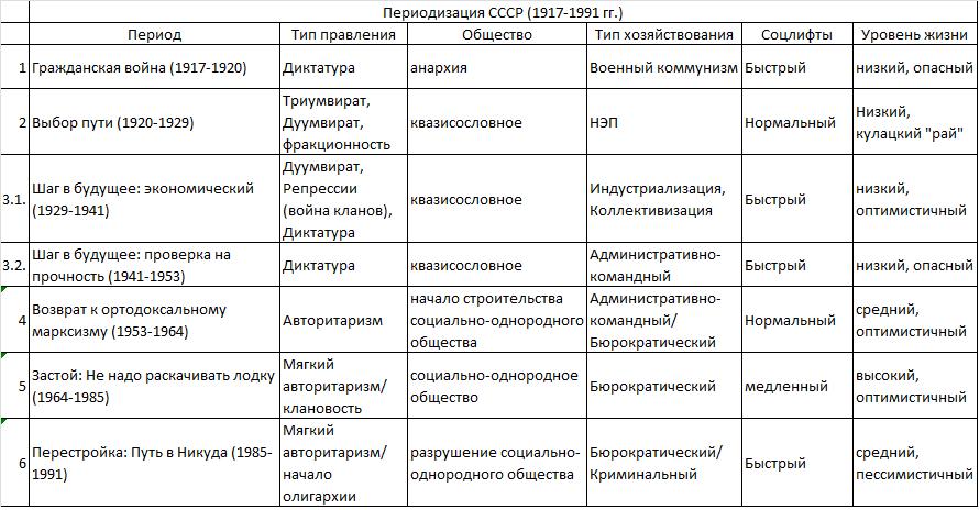 Периодизация СССР-2