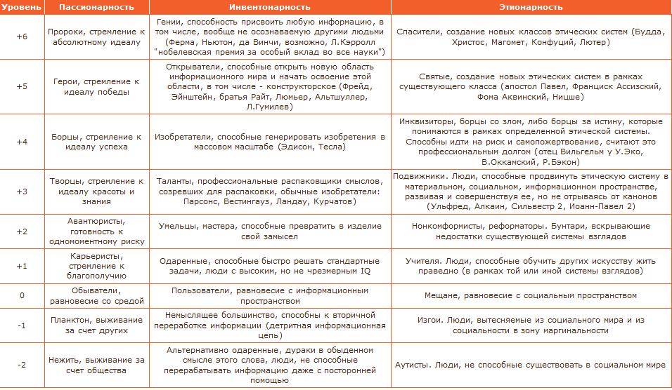 Таблица пассионарности