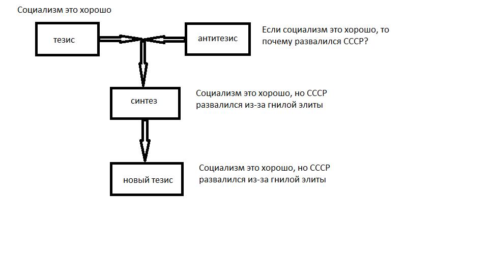 тезис-антитезис-синтез