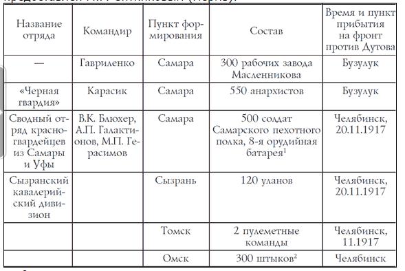Ганин таблица с войсками