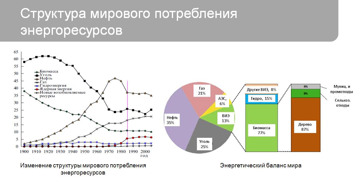 Структура мирового потребления энергоресурсов