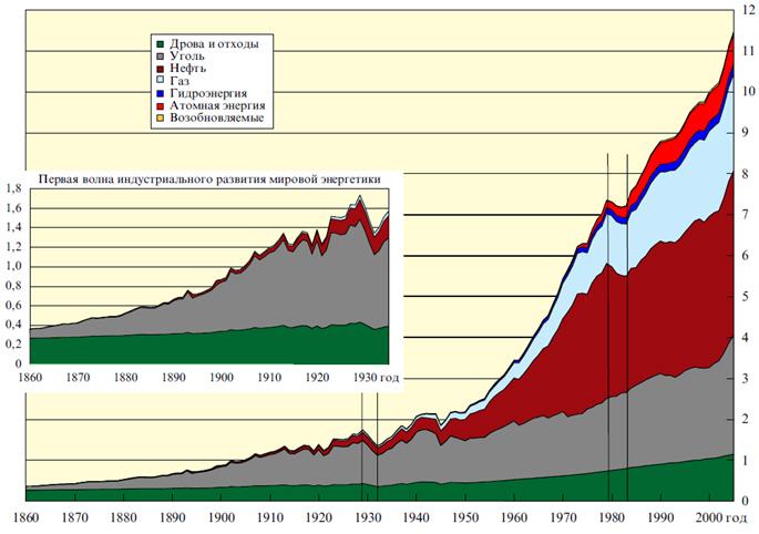 Развитие мировой энергетики
