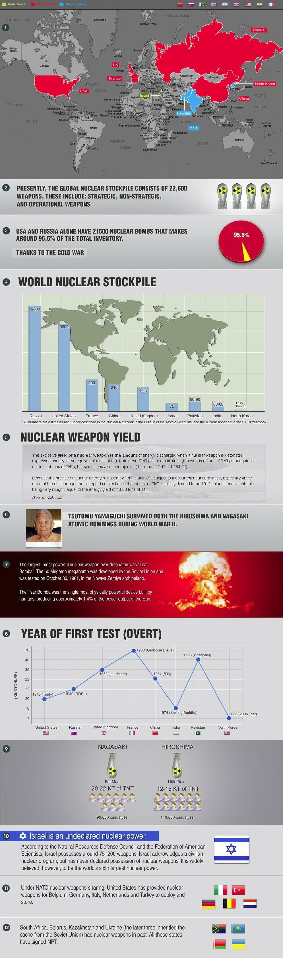 the history of nuclear weapons This timeline has been prepared by nuclear information service to mark the sixtieth anniversary of the first atomic test by the united kingdom on 3 october 1952 it outlines key events in the development of the uk's nuclear weapons programme from the decision to begin research into atomic weapons during world war ii to the current.