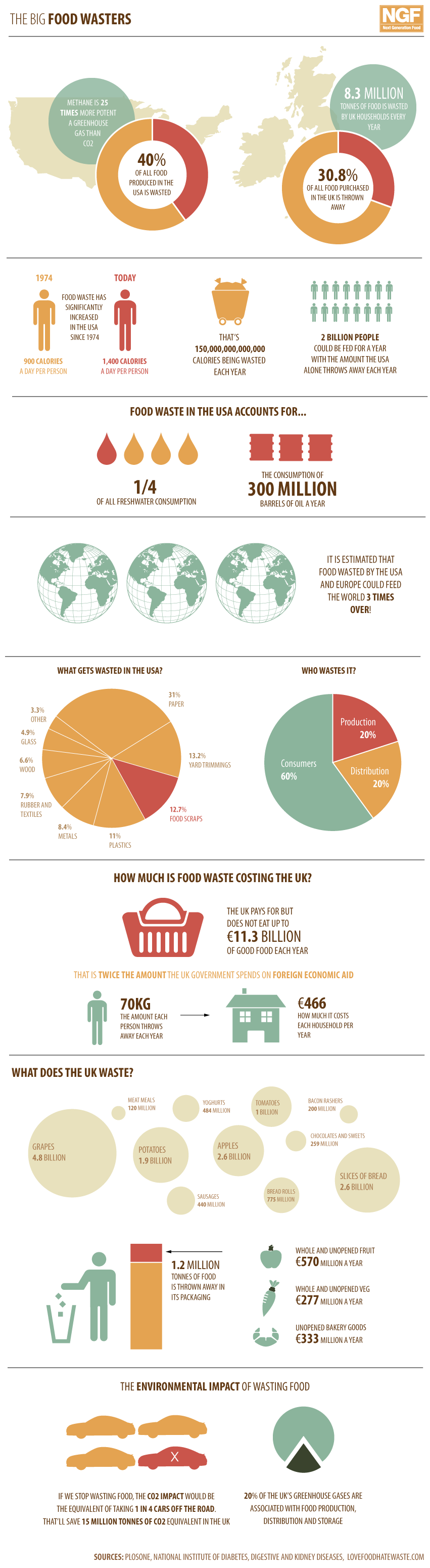 Количество пищевых отходов в мире