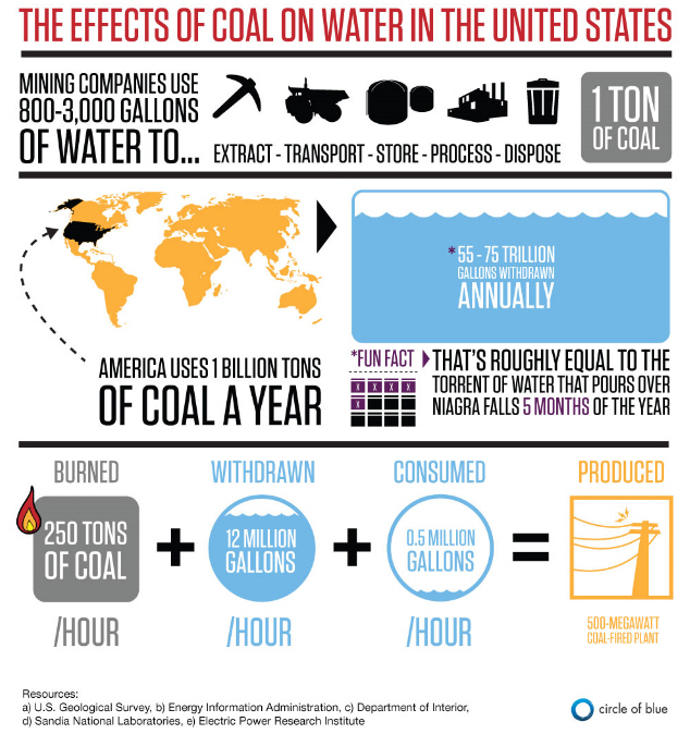 The effects of coal on water in the Unated States