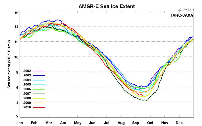 Площадь ледового покрытия Арктики в 2010 году по сравнению с другими годами