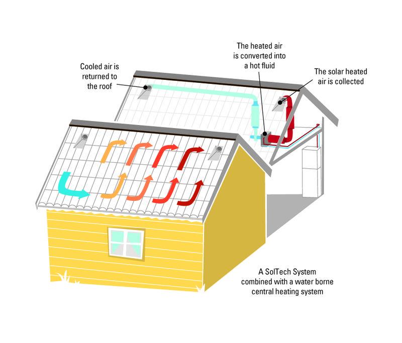 Крыша - солнечный коллектор