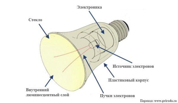 Устройство ESL-лампы