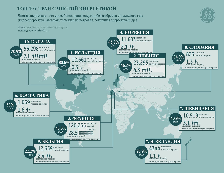 Страны с самой чистой энергетикой