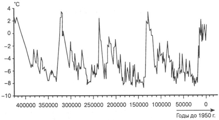 Изменения температуры относительно нынешнего уровня
