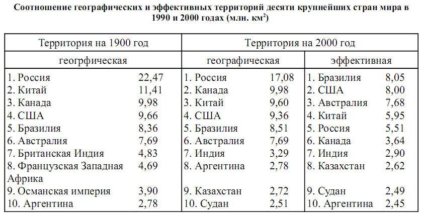 Страны с самой большой эффективной территорией