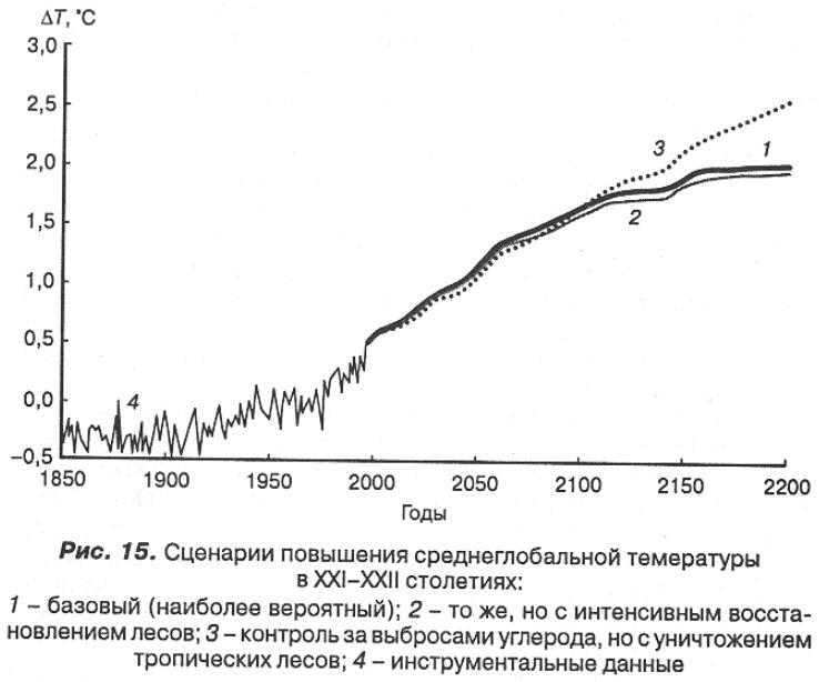 глобальное потепление на графике