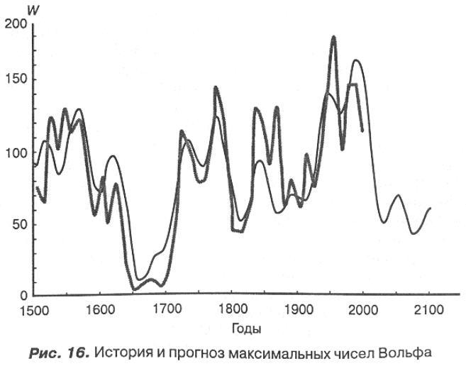 график прогнозируемой солнечной активности