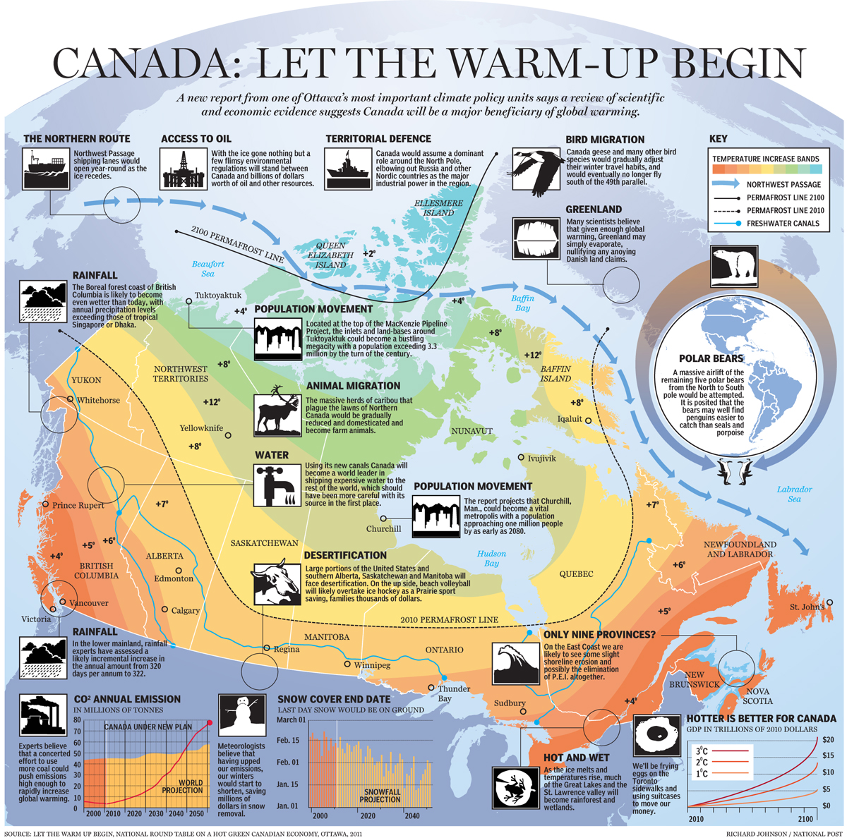 Canada: Let The Warm-Up Begin