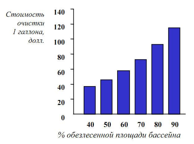 Стоимость очистки воды в зависимости от площади лесов