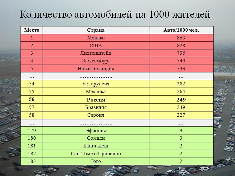 Количество автомобилей на 1000 жителей