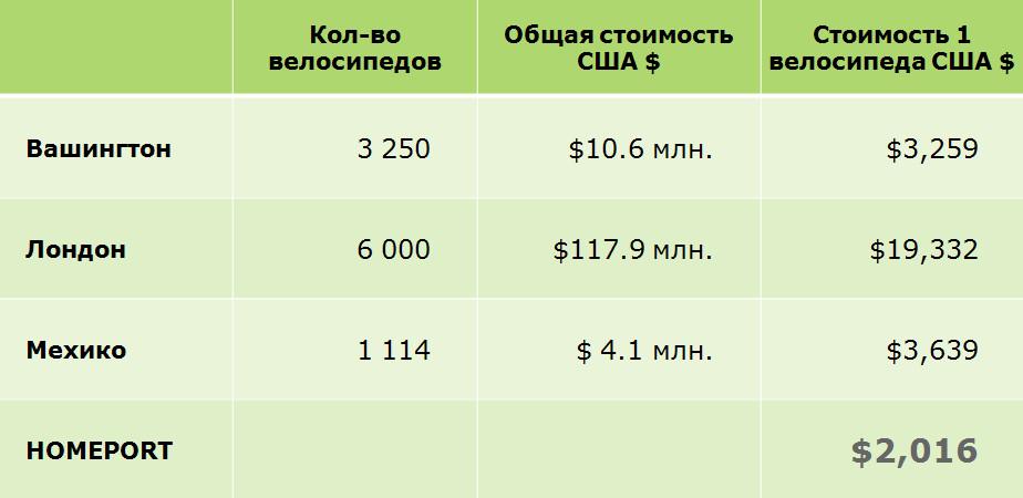 Общая стоимость оборудования велосипеда для станции велошэринга