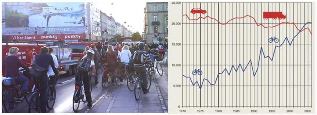 Рост популярности велосипеда