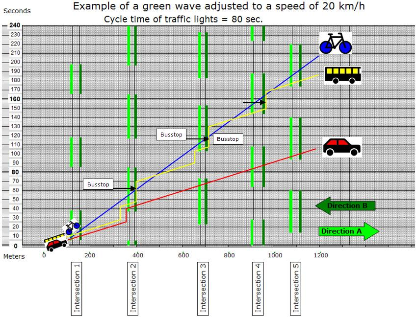 Преимущество велосипеда по-сравнению с общественным и автомобильным транспортом