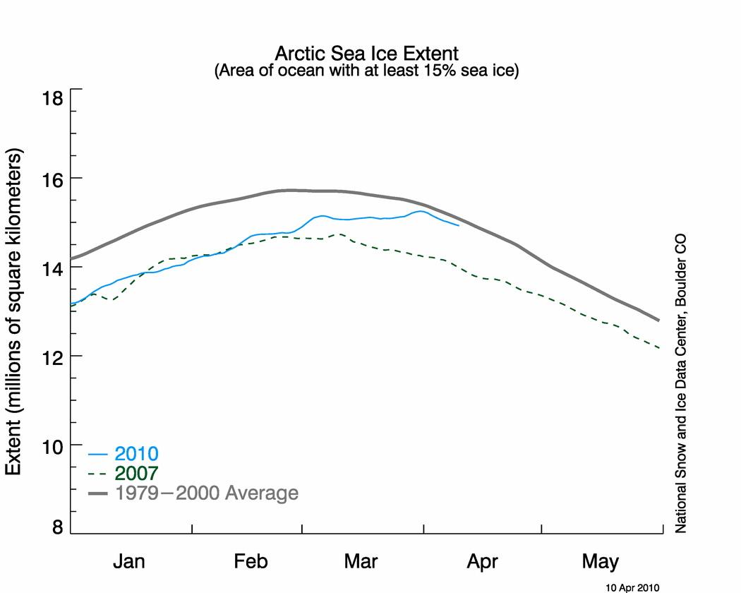 Площадь Арктических льдов в 2010 году