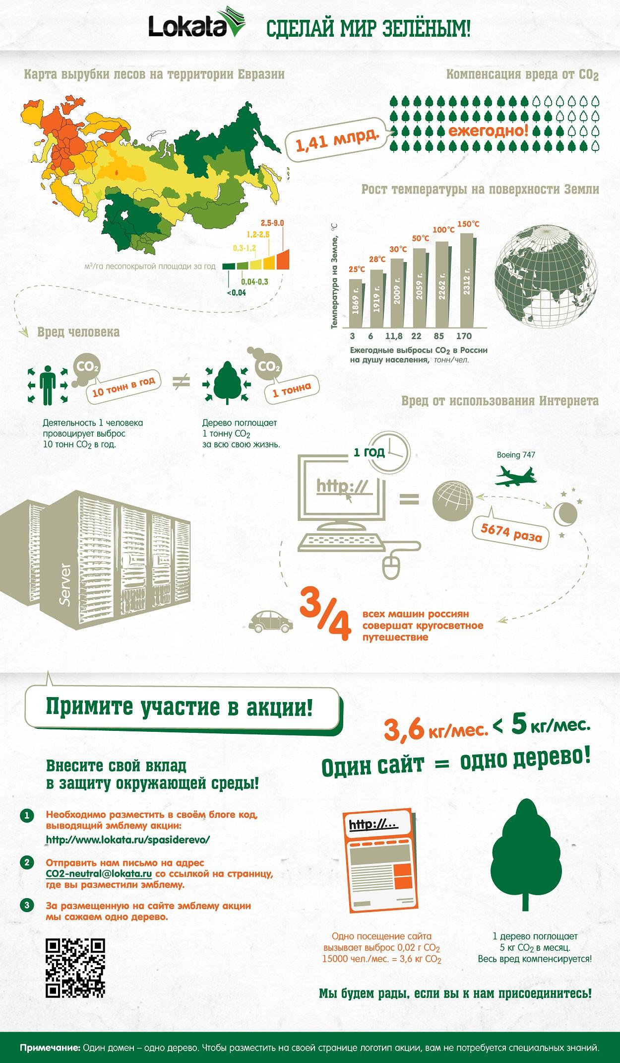 Зелёные идеи от Lokata