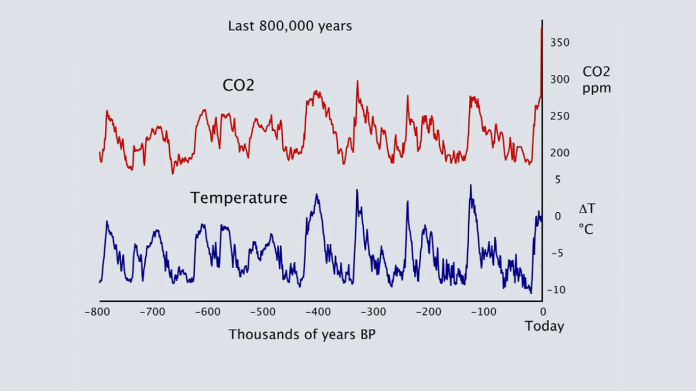 Тонкий лёд (Thin Ice): углекислый газ и и температура