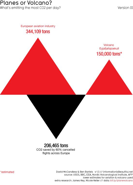 Эмиссия углекислого газа в результате извержения вулкана