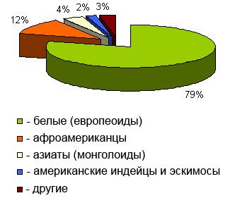 rasovyj-sostav-naseleniya-ssha-population-usa
