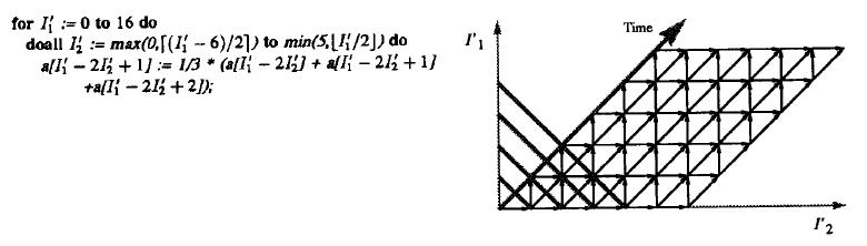 Пример вымощения пространства итераций для достижения высокой степени параллелизма