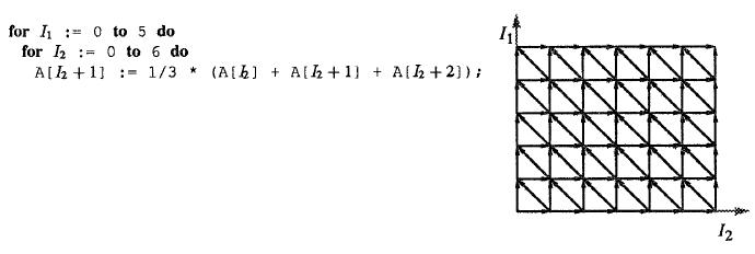 Пример представления цикла в полиэдральной модели