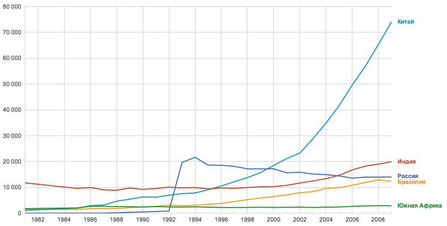 Scientific Publications BRICS