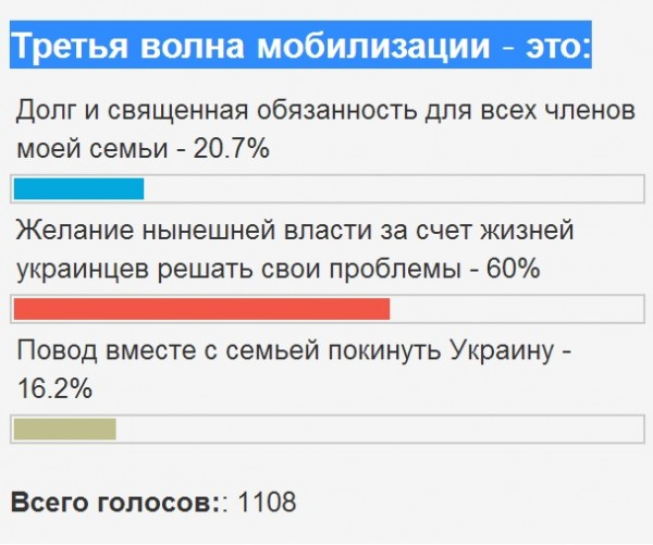 Опрос киевлян