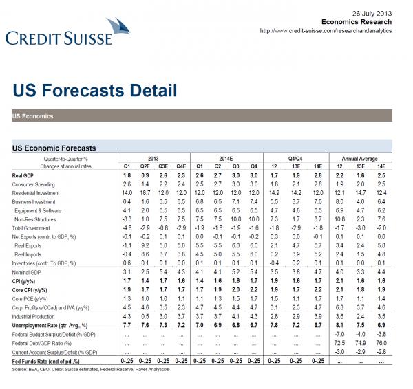 US forecast