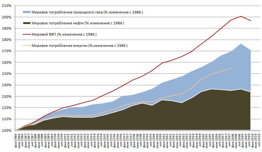 Увеличение европейского спроса на газ