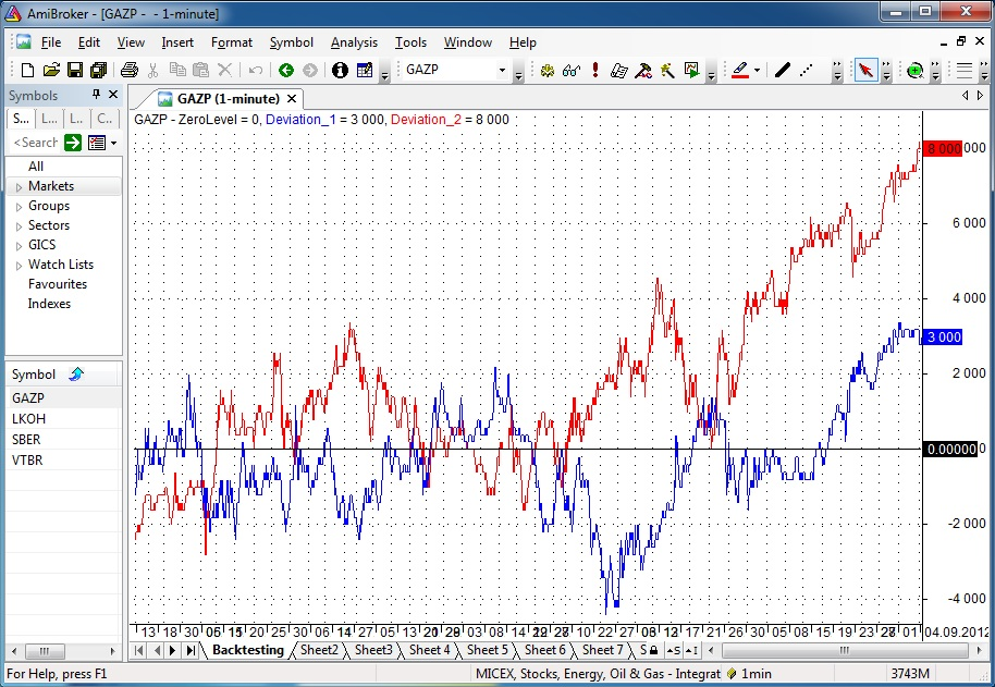 Бета-нейтральные стратегии опционы trading binary options support and resistance indicator