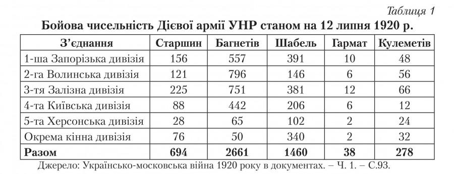Проект формирования Норманнской бригады в армии УНР