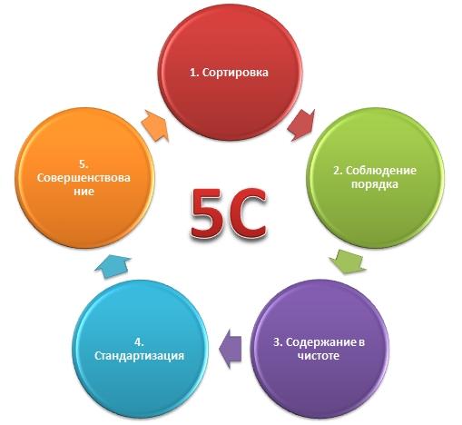 5C. Система организации и рационализации рабочего места