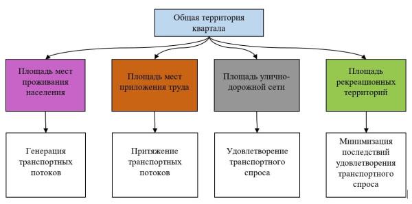 Москва. Реновация и транспорт